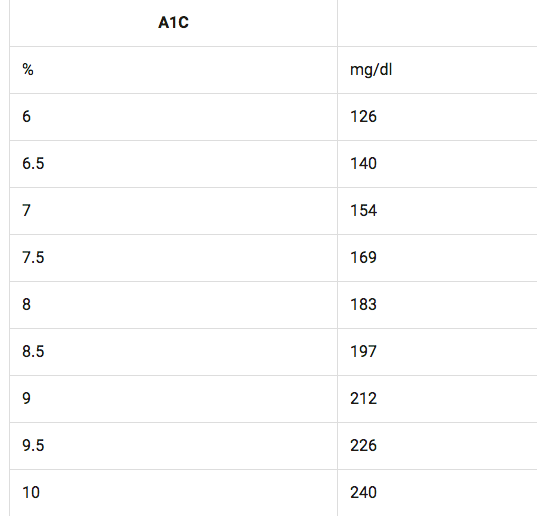Why The A1c Sucks And Why Time In Range Is More Important Taking