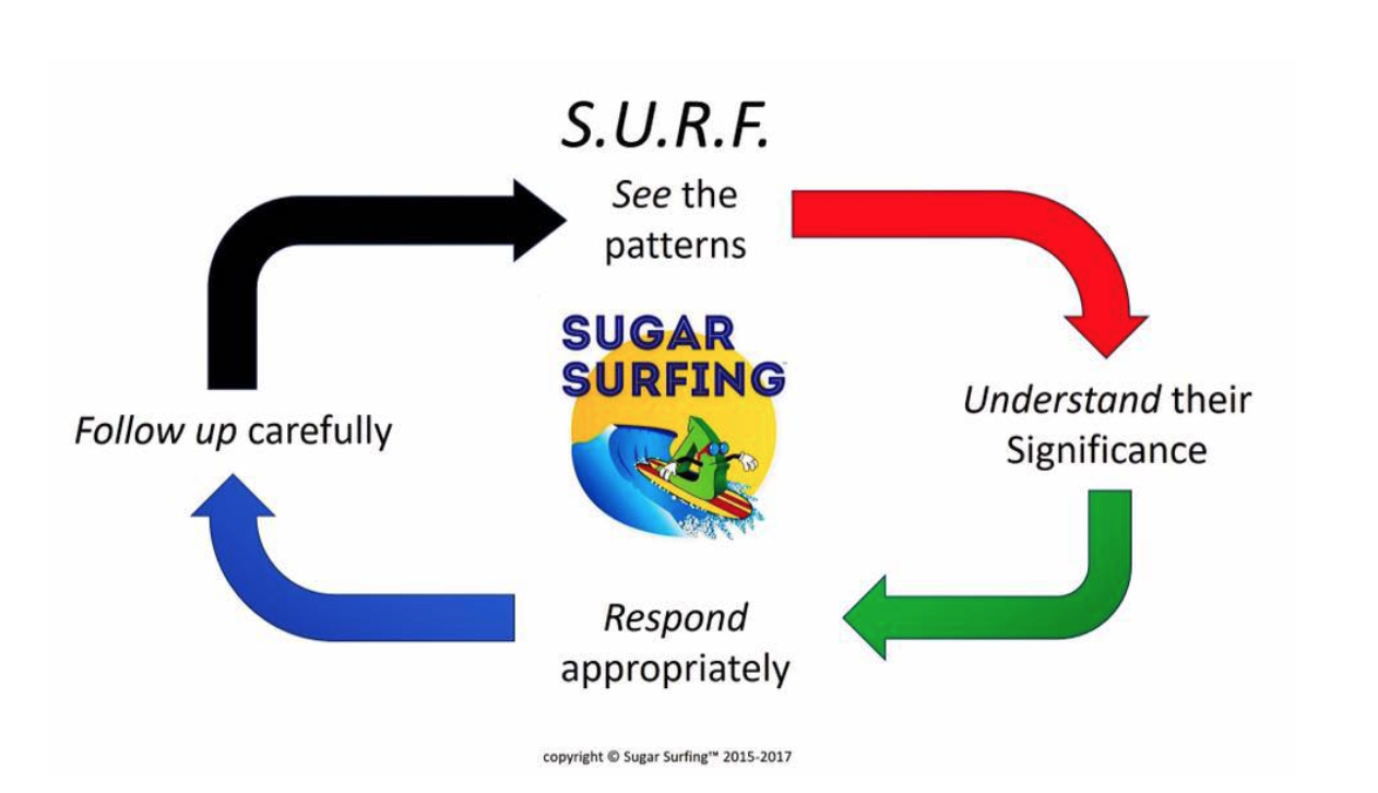 Sugar Surfing